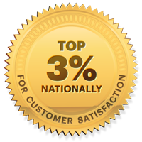 Top 3% nationally for customer satisfaction